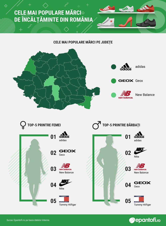 Cele-mai-populare-marci-de-incaltaminte-din-Romania